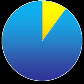 TOEIC900点越えの難易度と割合